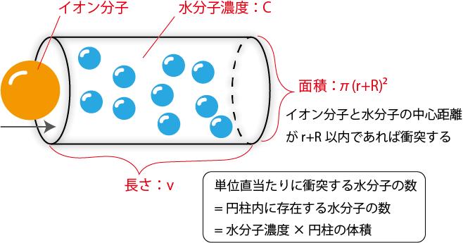 水分子の抵抗