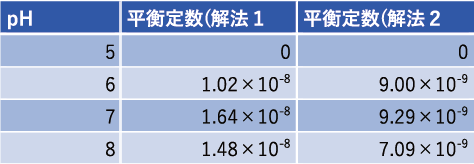 フェノールレッドの平衡定数1