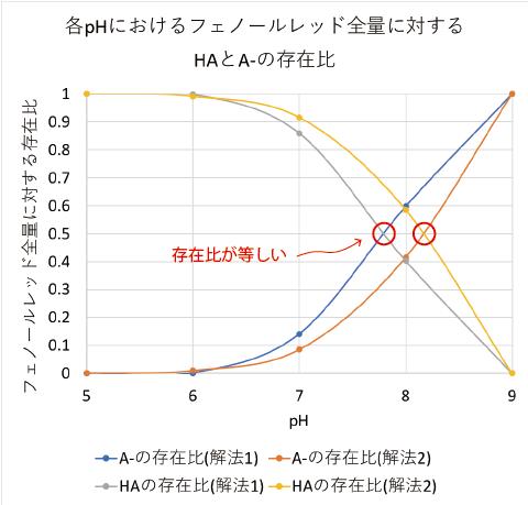 各pHにおけるフェノールレッド全量に対するHAとA-の存在比-2
