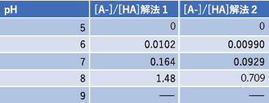 [HA]のpH依存性1