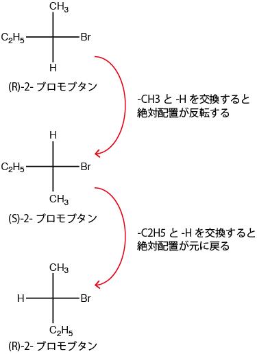 フィッシャー投影式4