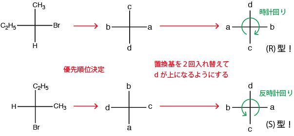 フィッシャー投影式5