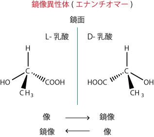 乳酸(鏡像異性体)