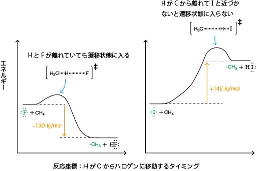 伝搬段階1のポテンシャルエネルギー図