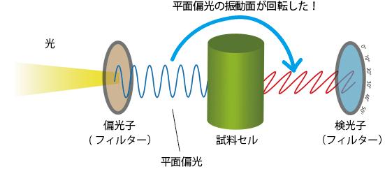 旋光計の原理
