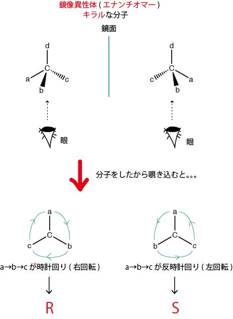 R,S絶対配置2