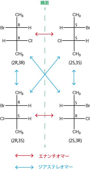 2-ブロモ-3-クロロブタンの4つの立体異性体