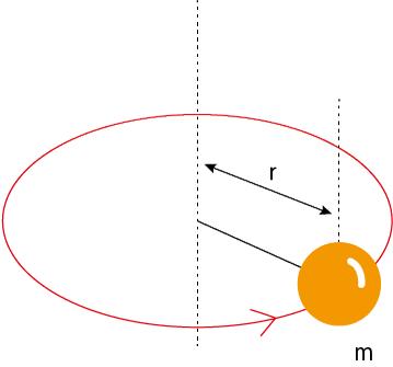 粒子の回転