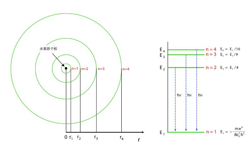 ボーアの原子モデル