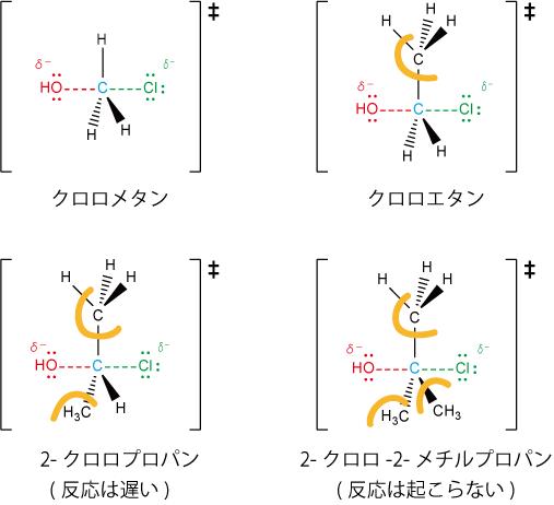 第N級ハロアルカンのSN2反応