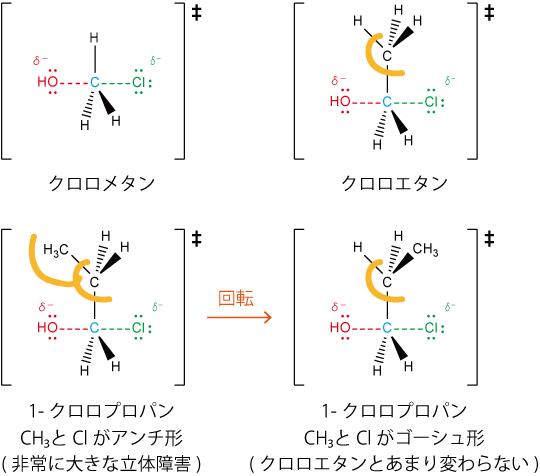 炭素鎖とSN2反応