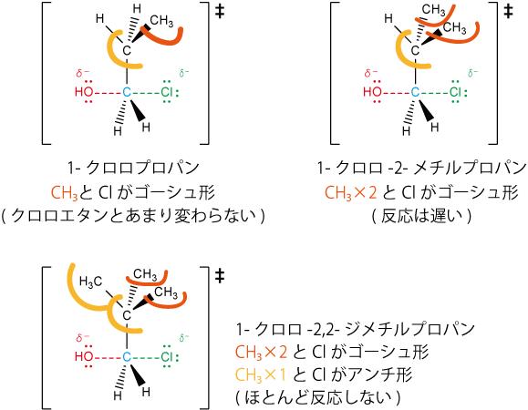 枝分れとSN2反応