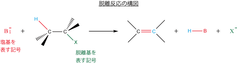 脱離反応の構図