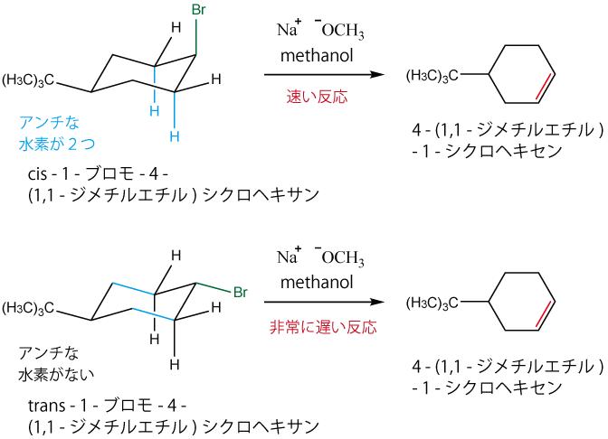 E2反応の立体配座と立体化学