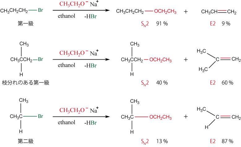 強塩基性の求核剤による反応