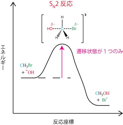 sn2反応のエネルギー図