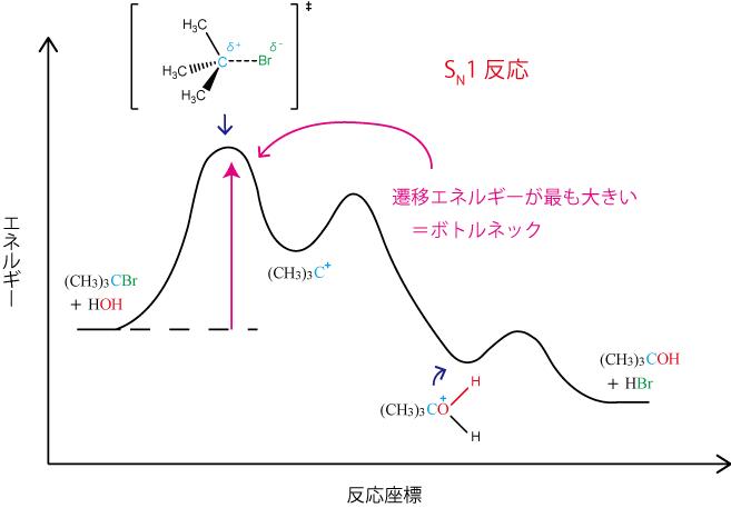 sn1反応のエネルギー遷移図